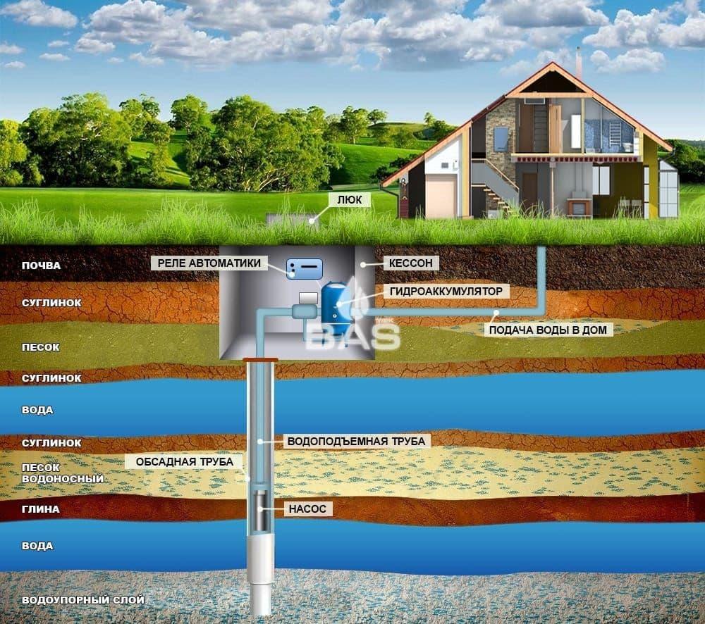 Монтаж систем водоснабжения из скважины под ключ для загородного дома, коттеджа и дачи